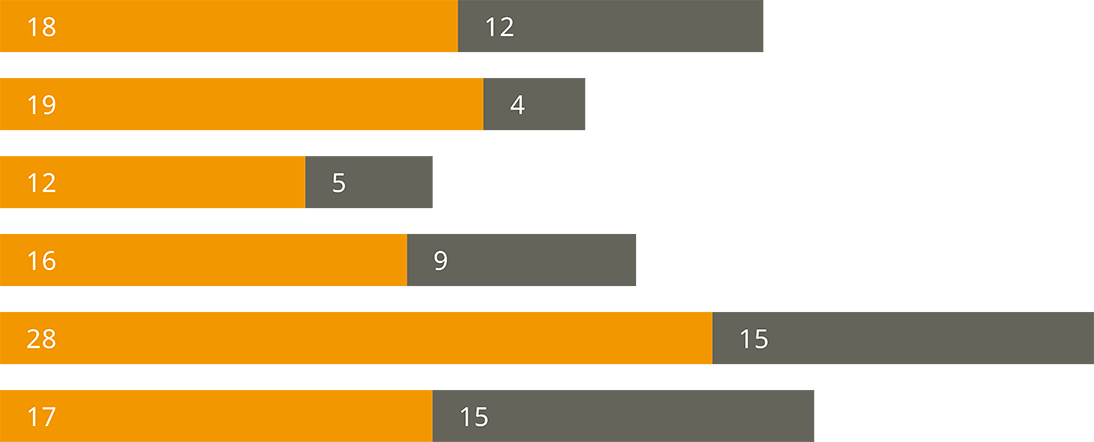 東京都教育委員会採用数(既卒者を含む)
